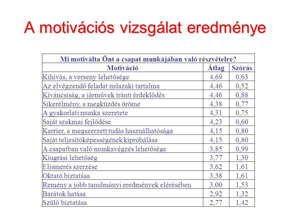 A motivációs vizsgálat eredménye Mi motiválta Önt a csapat munkájában való részvételre.