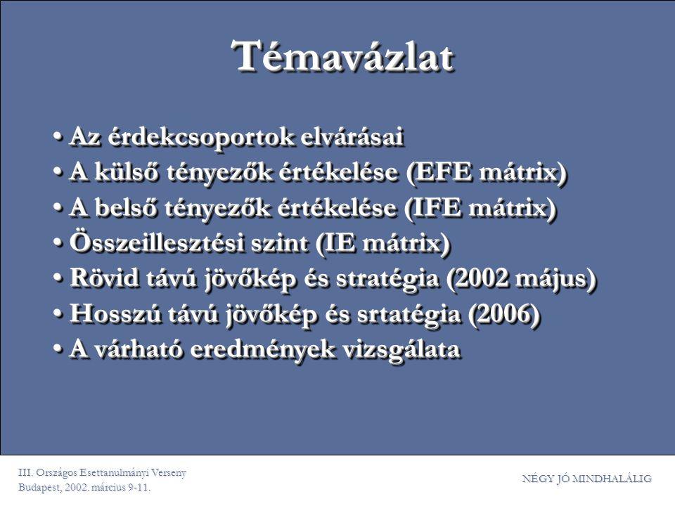 III. Országos Esettanulmányi Verseny Budapest, 2002. március 9-11. NÉGY JÓ MINDHALÁLIG Az érdekcsoportok elvárásai Az érdekcsoportok elvárásai A külső