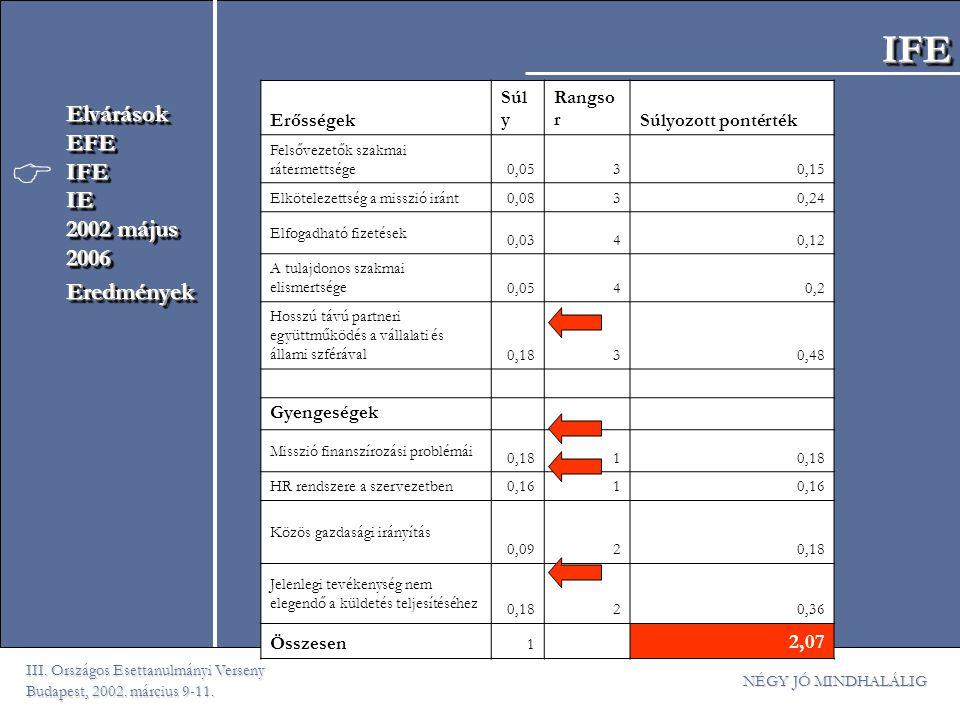 III. Országos Esettanulmányi Verseny Budapest, 2002. március 9-11. NÉGY JÓ MINDHALÁLIG ElvárásokEFEIFEIE 2002 május 2006EredményekElvárásokEFEIFEIE 20