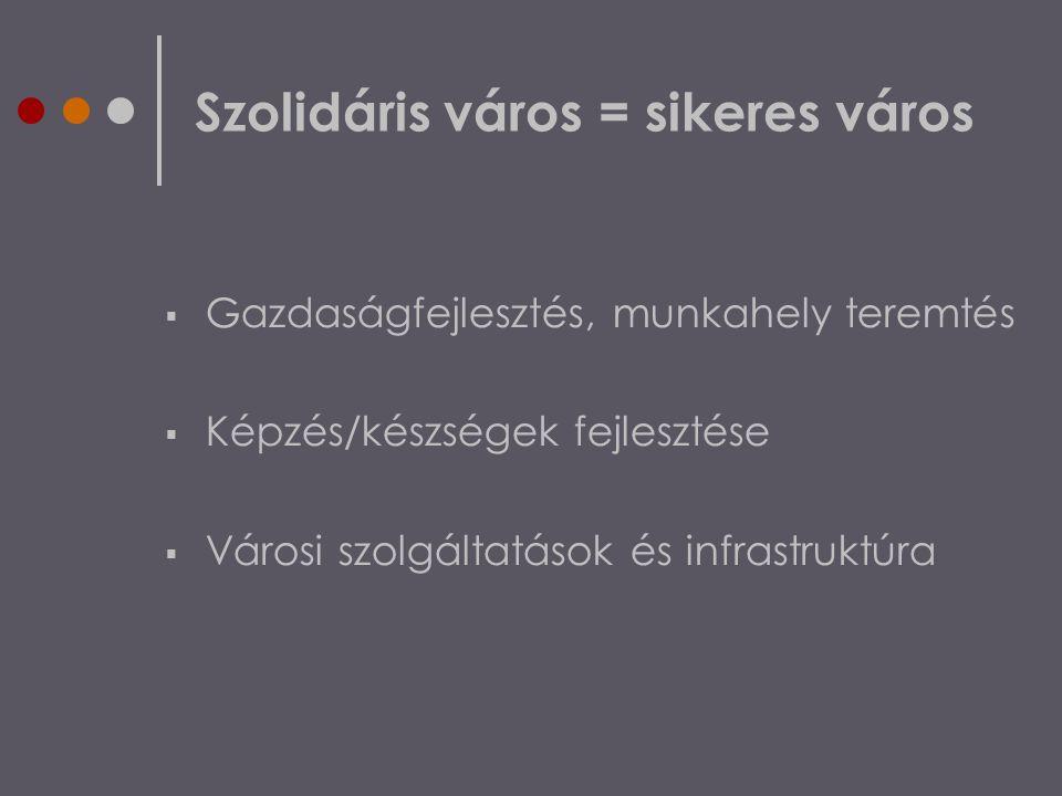 Szolidáris város = sikeres város  Gazdaságfejlesztés, munkahely teremtés  Képzés/készségek fejlesztése  Városi szolgáltatások és infrastruktúra