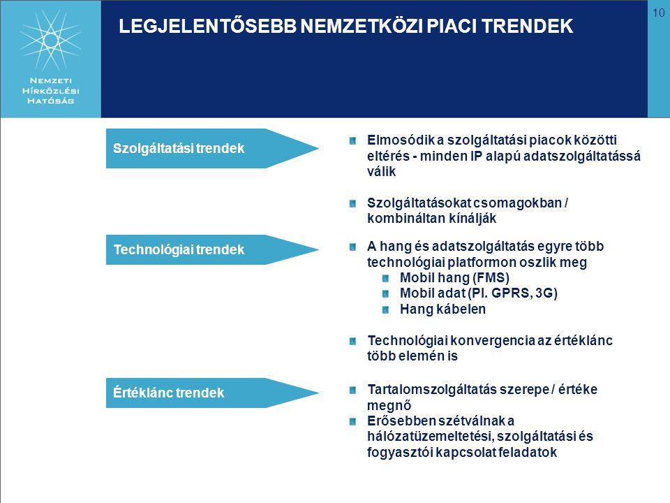 10 LEGJELENTŐSEBB NEMZETKÖZI PIACI TRENDEK Szolgáltatási trendek Technológiai trendek Értéklánc trendek Elmosódik a szolgáltatási piacok közötti eltérés - minden IP alapú adatszolgáltatássá válik Szolgáltatásokat csomagokban / kombináltan kínálják A hang és adatszolgáltatás egyre több technológiai platformon oszlik meg Mobil hang (FMS) Mobil adat (Pl.