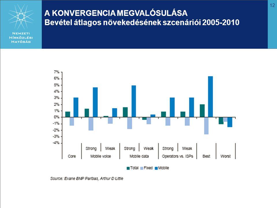 12 A KONVERGENCIA MEGVALÓSULÁSA Bevétel átlagos növekedésének szcenáriói 2005-2010