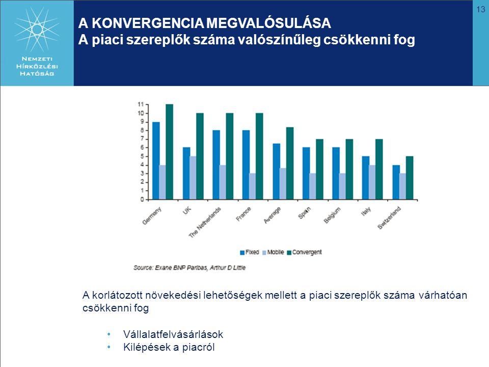 13 A KONVERGENCIA MEGVALÓSULÁSA A piaci szereplők száma valószínűleg csökkenni fog A korlátozott növekedési lehetőségek mellett a piaci szereplők száma várhatóan csökkenni fog Vállalatfelvásárlások Kilépések a piacról