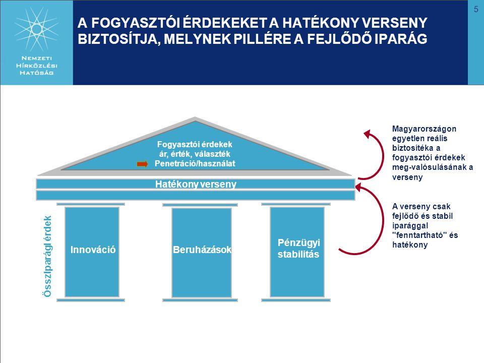 5 A FOGYASZTÓI ÉRDEKEKET A HATÉKONY VERSENY BIZTOSÍTJA, MELYNEK PILLÉRE A FEJLŐDŐ IPARÁG A verseny csak fejlődő és stabil iparággal fenntartható és hatékony Magyarországon egyetlen reális biztosítéka a fogyasztói érdekek meg-valósulásának a verseny Fogyasztói érdekek ár, érték, választék Penetráció/használat Össziparági érdek InnovációBeruházások Pénzügyi stabilitás Hatékony verseny