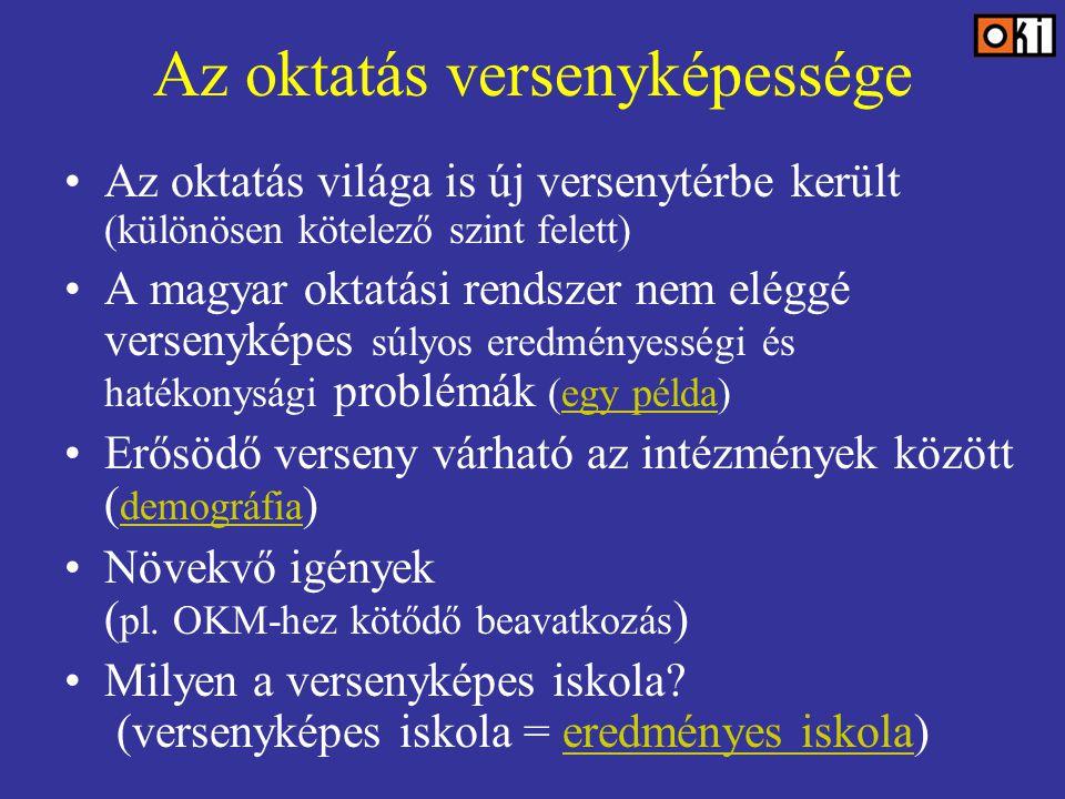 Az oktatás versenyképessége Az oktatás világa is új versenytérbe került (különösen kötelező szint felett) A magyar oktatási rendszer nem eléggé versenyképes súlyos eredményességi és hatékonysági problémák (egy példa)egy példa Erősödő verseny várható az intézmények között ( demográfia ) demográfia Növekvő igények ( pl.