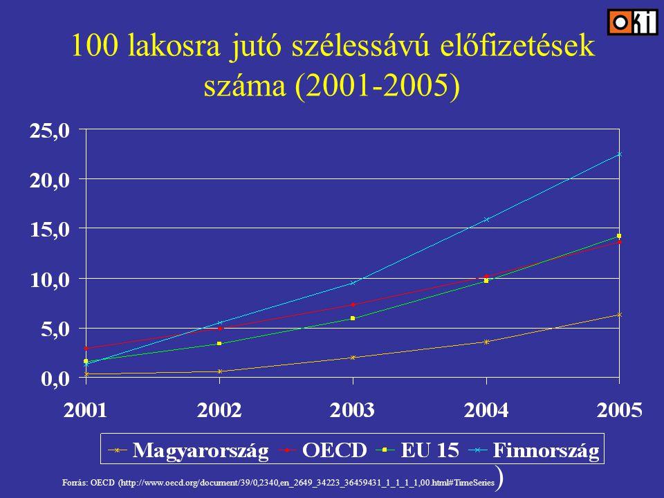 100 lakosra jutó szélessávú előfizetések száma (2001-2005) Forrás: OECD (http://www.oecd.org/document/39/0,2340,en_2649_34223_36459431_1_1_1_1,00.html#TimeSeries )