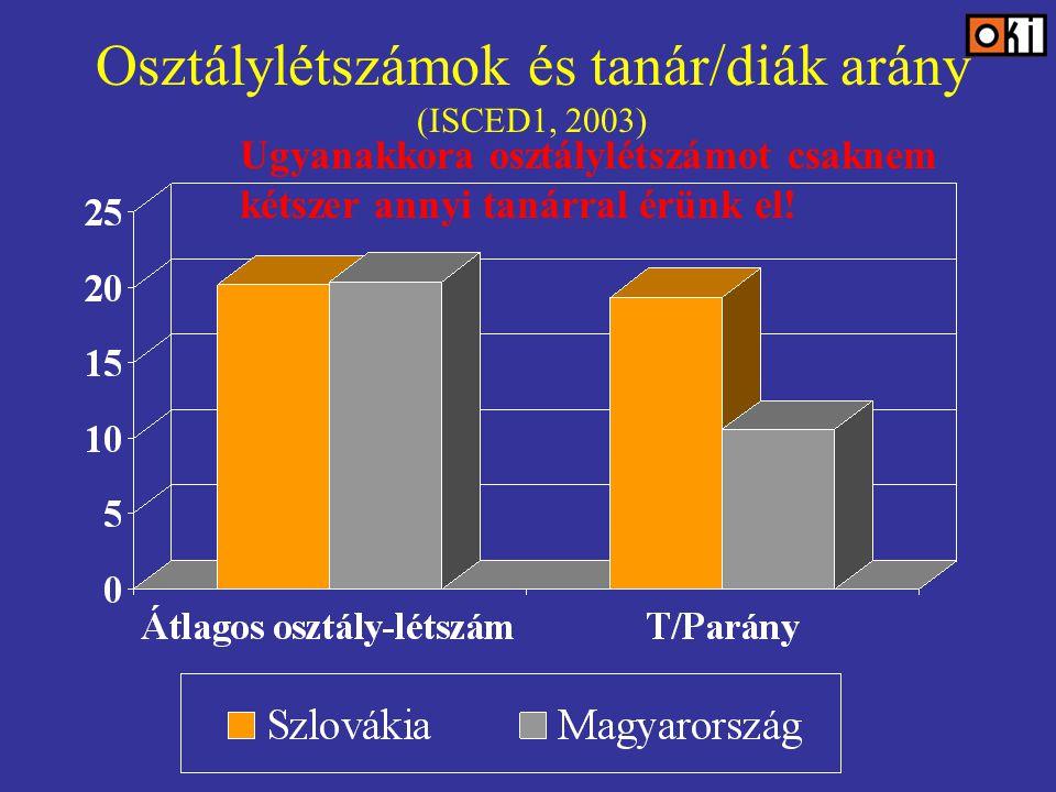 Osztálylétszámok és tanár/diák arány (ISCED1, 2003) Ugyanakkora osztálylétszámot csaknem kétszer annyi tanárral érünk el!