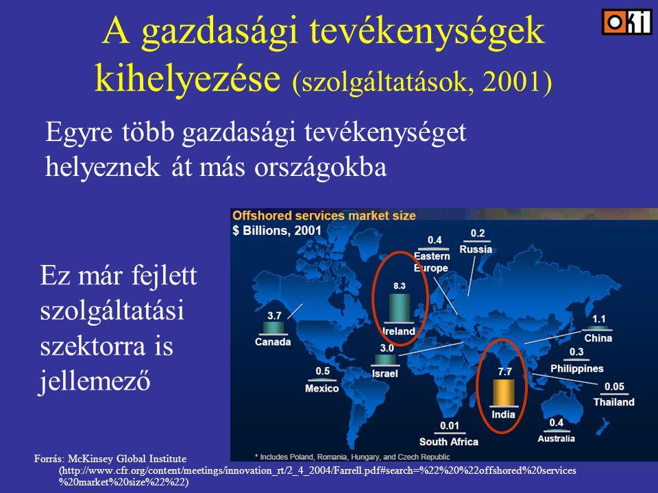 A gazdasági tevékenységek kihelyezése (szolgáltatások, 2001) Forrás: McKinsey Global Institute (http://www.cfr.org/content/meetings/innovation_rt/2_4_2004/Farrell.pdf#search=%22%20%22offshored%20services %20market%20size%22%22) Egyre több gazdasági tevékenységet helyeznek át más országokba Ez már fejlett szolgáltatási szektorra is jellemező