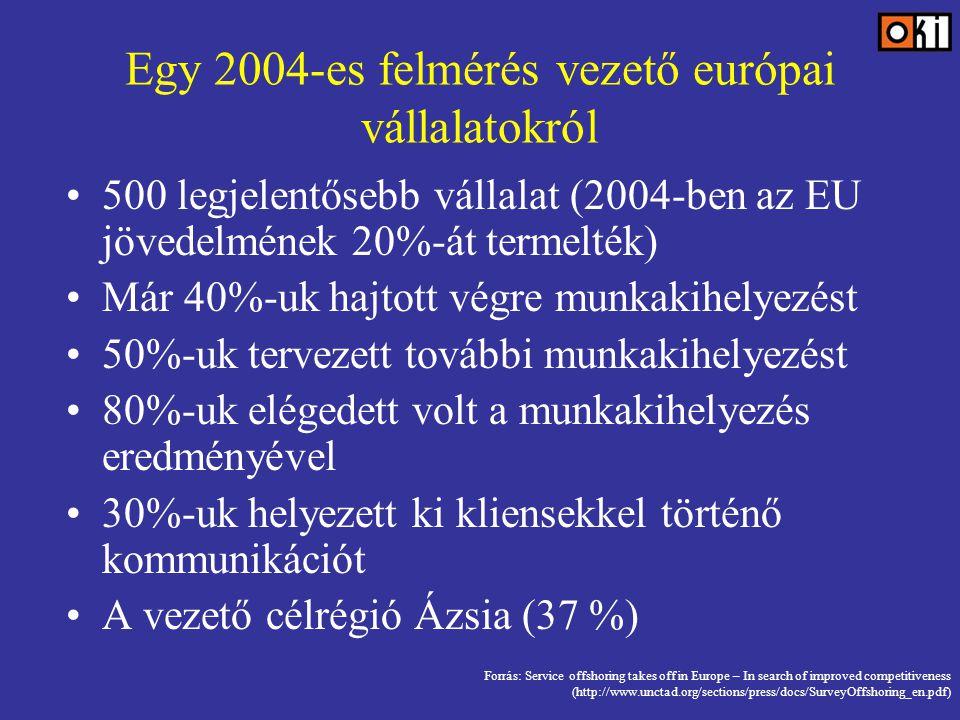 Egy 2004-es felmérés vezető európai vállalatokról 500 legjelentősebb vállalat (2004-ben az EU jövedelmének 20%-át termelték) Már 40%-uk hajtott végre munkakihelyezést 50%-uk tervezett további munkakihelyezést 80%-uk elégedett volt a munkakihelyezés eredményével 30%-uk helyezett ki kliensekkel történő kommunikációt A vezető célrégió Ázsia (37 %) Forrás: Service offshoring takes off in Europe – In search of improved competitiveness (http://www.unctad.org/sections/press/docs/SurveyOffshoring_en.pdf)