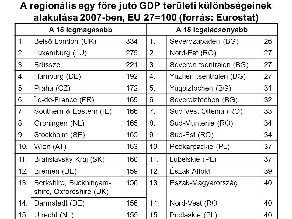A regionális egy főre jutó GDP területi különbségeinek alakulása 2007-ben, EU 27=100 (forrás: Eurostat) A 15 legmagasabbA 15 legalacsonyabb 1.Belső-London (UK)3341.Severozapaden (BG)26 2.Luxemburg (LU)2752.Nord-Est (RO)27 3.Brüsszel2213.Severen tsentralen (BG)27 4.Hamburg (DE)1924.Yuzhen tsentralen (BG)27 5.Praha (CZ)1725.Yugoiztochen (BG)31 6.Île-de-France (FR)1696.Severoiztochen (BG)32 7.Southern & Eastern (IE)1667.Sud-Vest Oltenia (RO)33 8.Groningen (NL)1658.Sud-Muntenia (RO)34 9.Stockholm (SE)1659.Sud-Est (RO)34 10.Wien (AT)16310.Podkarpackie (PL)37 11.Bratislavsky Kraj (SK)16011.Lubelskie (PL)37 12.Bremen (DE)15912.Észak-Alföld39 13.Berkshire, Buckhingam- shire, Oxfordshire (UK) 15613.Észak-Magyarország40 14.Darmstadt (DE)15614.Nord-Vest (RO40 15.Utrecht (NL)15515.Podlaskie (PL)40