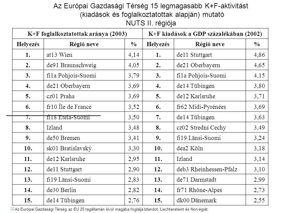 K+F foglalkoztatottak aránya (2003)K+F kiadások a GDP százalékában (2002) HelyezésRégió neve%HelyezésRégió neve% 1.at13 Wien4,141.de11 Stuttgart4,86 2.de91 Braunschweig4,052.de21 Oberbayern4,65 3.fi1a Pohjois-Suomi3,793.fi1a Pohjois-Suomi4,15 4.de21 Oberbayern3,694.de14 Tübingen3,80 5.cz01 Praha3,695.de12 Karlsruhe3,71 6.fr10 Île de France3,526.fr62 Midi-Pyrénées3,69 7.fi18 Etelä-Suomi3,507.de14 Tübingen3,63 8.Izland3,488.cz02 Strední Cechy3,49 9.de50 Bremen3,419.fi19 Länsi-Suomi3,24 10.sk01 Bratislavský3,3010.dea2 Köln3,18 11.de12 Karlsruhe2,9511.Izland3,14 12.de11 Stuttgart2,9012.deb3 Rheinhessen-Pfalz3,10 13.fi19 Länsi-Suomi2,8313.de71 Darmstadt2,99 14.de30 Berlin2,8214.fr71 Rhône-Alpes2,73 15.de14 Tübingen2,7615.dk00 Dänemark2,55 Az Európai Gazdasági Térség 15 legmagasabb K+F-aktivitást (kiadások és foglalkoztatottak alapján) mutató NUTS II.