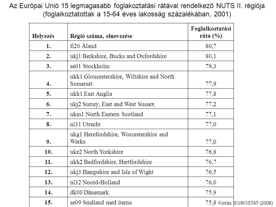 Az Európai Unió 15 legmagasabb foglakoztatási rátával rendelkező NUTS II.