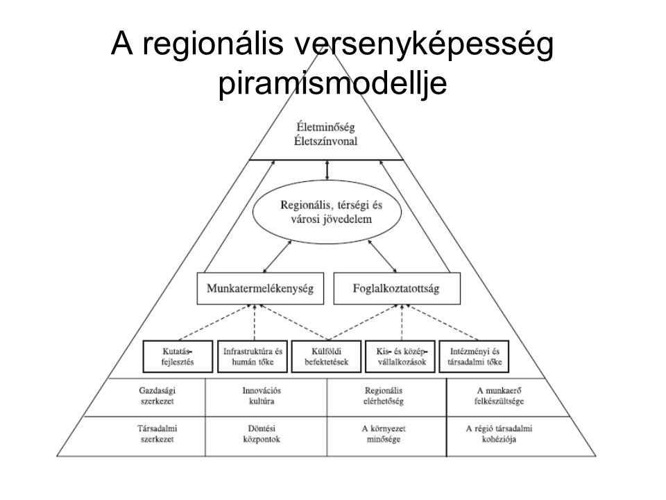 A regionális versenyképesség piramismodellje