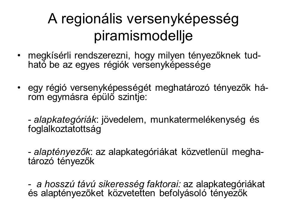 megkísérli rendszerezni, hogy milyen tényezőknek tud- ható be az egyes régiók versenyképessége egy régió versenyképességét meghatározó tényezők há- rom egymásra épülő szintje: - alapkategóriák: jövedelem, munkatermelékenység és foglalkoztatottság - alaptényezők: az alapkategóriákat közvetlenül megha- tározó tényezők - a hosszú távú sikeresség faktorai: az alapkategóriákat és alaptényezõket közvetetten befolyásoló tényezők