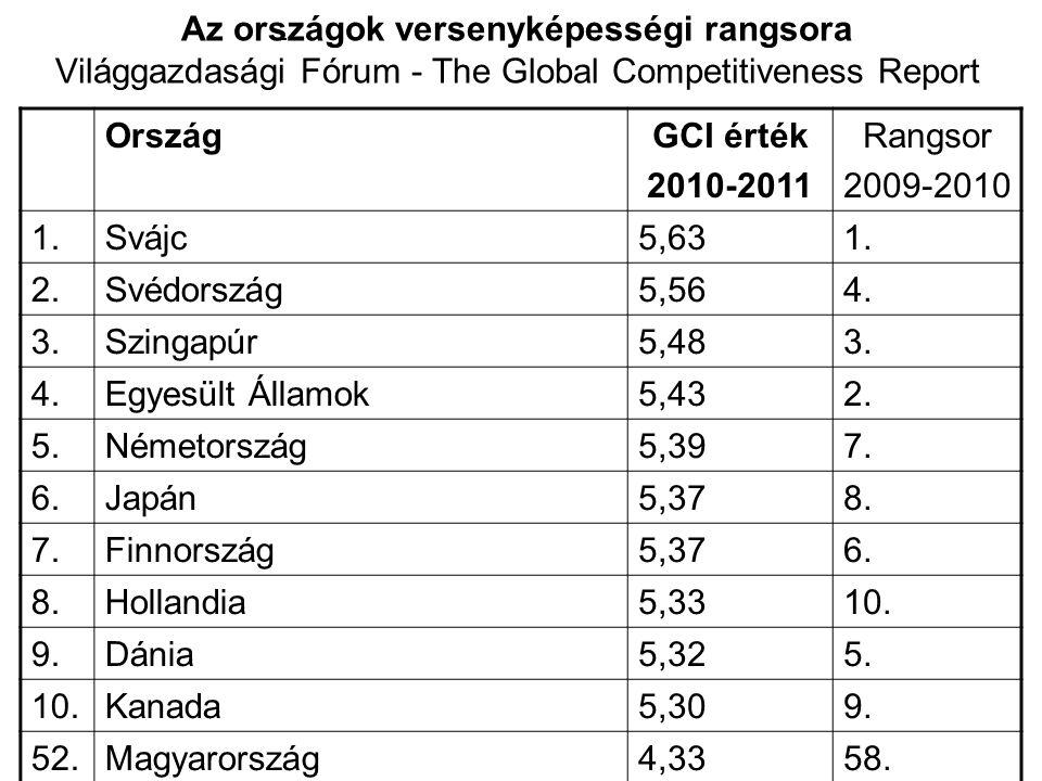Az országok versenyképességi rangsora Világgazdasági Fórum - The Global Competitiveness Report OrszágGCI érték 2010-2011 Rangsor 2009-2010 1.Svájc5,631.