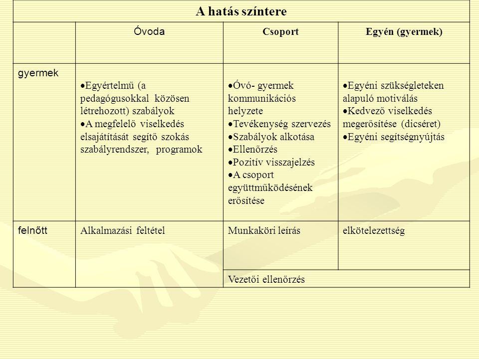 A hatás színtere Óvoda CsoportEgyén (gyermek) gyermek  Egyértelmű (a pedagógusokkal közösen létrehozott) szabályok  A megfelelő viselkedés elsajátít