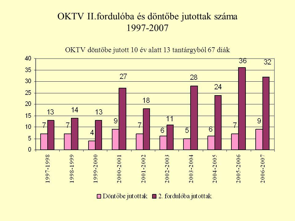 OKTV II.fordulóba és döntőbe jutottak száma 1997-2007 OKTV döntőbe jutott 10 év alatt 13 tantárgyból 67 diák