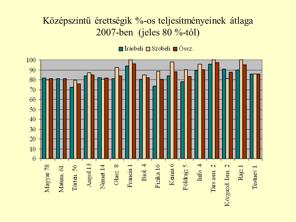 Középszintű érettségik %-os teljesítményeinek átlaga 2007-ben (jeles 80 %-tól)