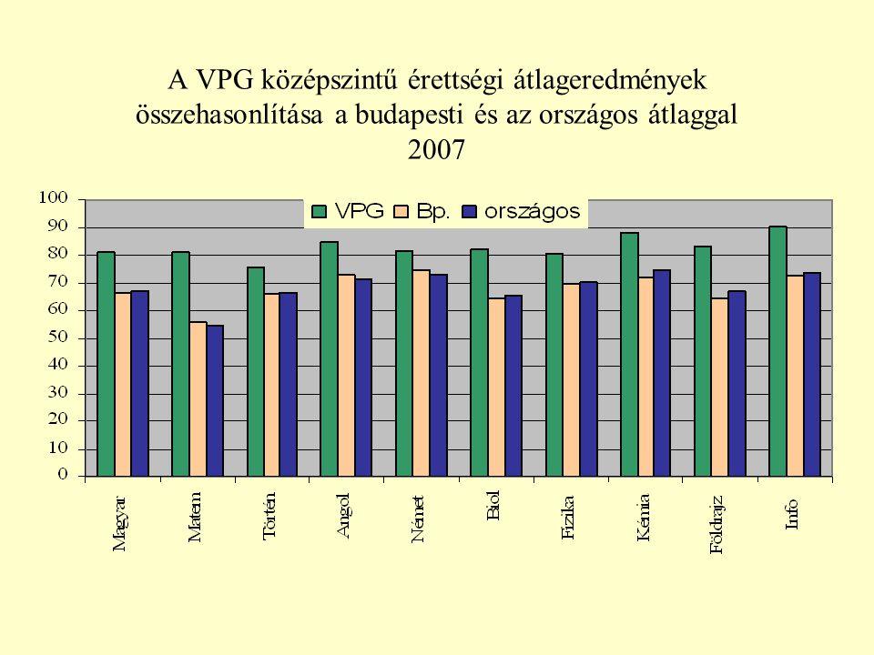A VPG középszintű érettségi átlageredmények összehasonlítása a budapesti és az országos átlaggal 2007