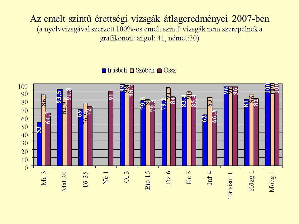 Az emelt szintű érettségi vizsgák átlageredményei 2007-ben (a nyelvvizsgával szerzett 100%-os emelt szintű vizsgák nem szerepelnek a grafikonon: angol: 41, német:30)