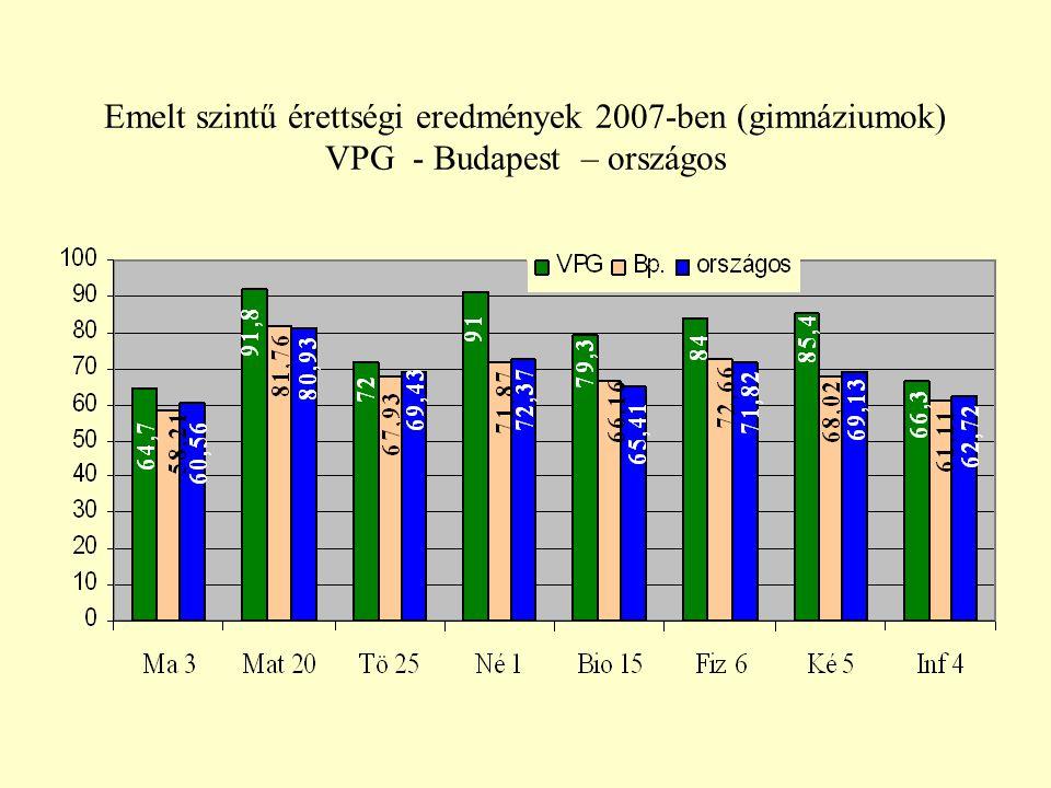 Emelt szintű érettségi eredmények 2007-ben (gimnáziumok) VPG - Budapest – országos