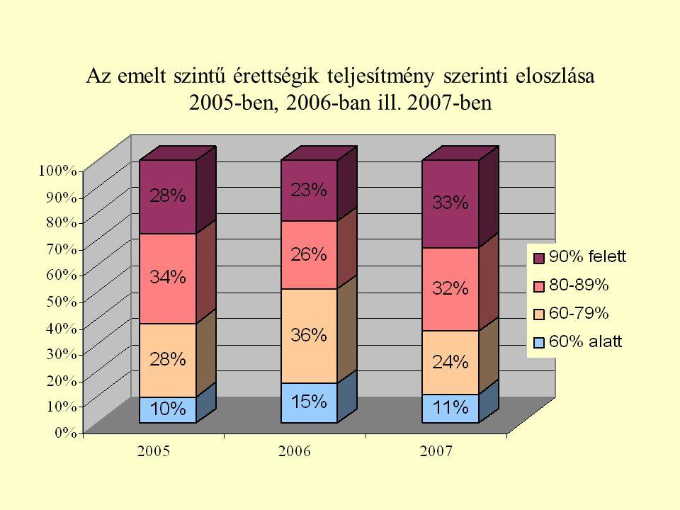 Az emelt szintű érettségik teljesítmény szerinti eloszlása 2005-ben, 2006-ban ill. 2007-ben