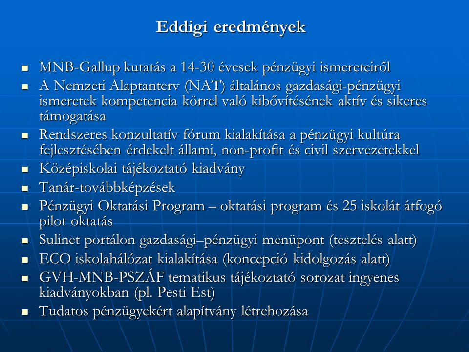 MNB-Gallup kutatás a 14-30 évesek pénzügyi ismereteiről MNB-Gallup kutatás a 14-30 évesek pénzügyi ismereteiről A Nemzeti Alaptanterv (NAT) általános gazdasági-pénzügyi ismeretek kompetencia körrel való kibővítésének aktív és sikeres támogatása A Nemzeti Alaptanterv (NAT) általános gazdasági-pénzügyi ismeretek kompetencia körrel való kibővítésének aktív és sikeres támogatása Rendszeres konzultatív fórum kialakítása a pénzügyi kultúra fejlesztésében érdekelt állami, non-profit és civil szervezetekkel Rendszeres konzultatív fórum kialakítása a pénzügyi kultúra fejlesztésében érdekelt állami, non-profit és civil szervezetekkel Középiskolai tájékoztató kiadvány Középiskolai tájékoztató kiadvány Tanár-továbbképzések Tanár-továbbképzések Pénzügyi Oktatási Program – oktatási program és 25 iskolát átfogó pilot oktatás Pénzügyi Oktatási Program – oktatási program és 25 iskolát átfogó pilot oktatás Sulinet portálon gazdasági–pénzügyi menüpont (tesztelés alatt) Sulinet portálon gazdasági–pénzügyi menüpont (tesztelés alatt) ECO iskolahálózat kialakítása (koncepció kidolgozás alatt) ECO iskolahálózat kialakítása (koncepció kidolgozás alatt) GVH-MNB-PSZÁF tematikus tájékoztató sorozat ingyenes kiadványokban (pl.