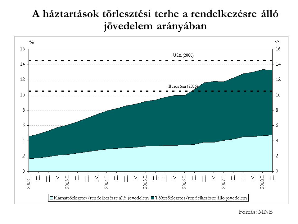 A háztartások törlesztési terhe a rendelkezésre álló jövedelem arányában Forrás: MNB