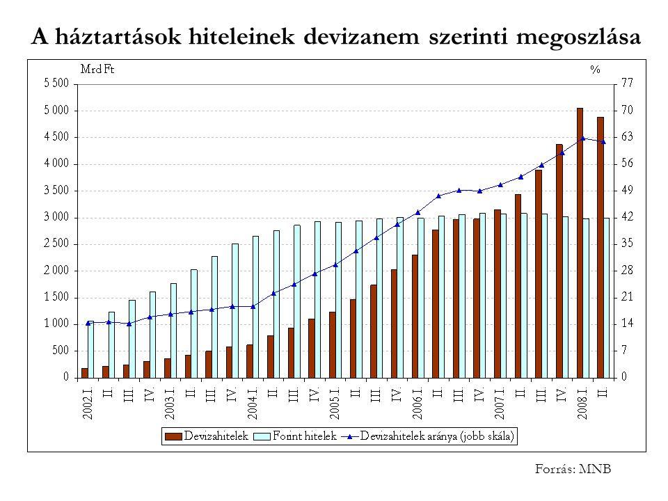 A háztartások hiteleinek devizanem szerinti megoszlása Forrás: MNB