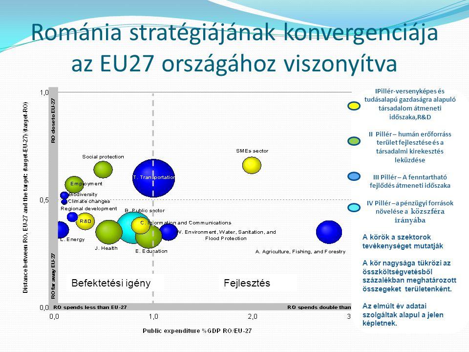 Románia stratégiájának konvergenciája az EU27 országához viszonyítva IPillér-versenyképes és tudásalapú gazdaságra alapuló társadalom átmeneti időszaka,R&D II Pillér – humán erőforráss terület fejlesztése és a társadalmi kirekesztés leküzdése III Pillér – A fenntartható fejlődés átmeneti időszaka IV Pillér –a pénzügyi források növelése a közszféra irányába A körök a szektorok tevékenységet mutatják A kör nagysága tükrözi az összköltségvetésből százalékban meghatározott összegeket területenként.