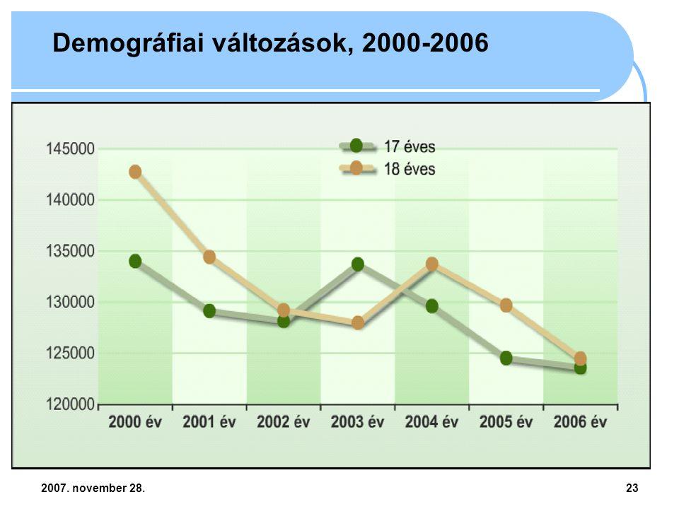 2007. november 28.23 Demográfiai változások, 2000-2006