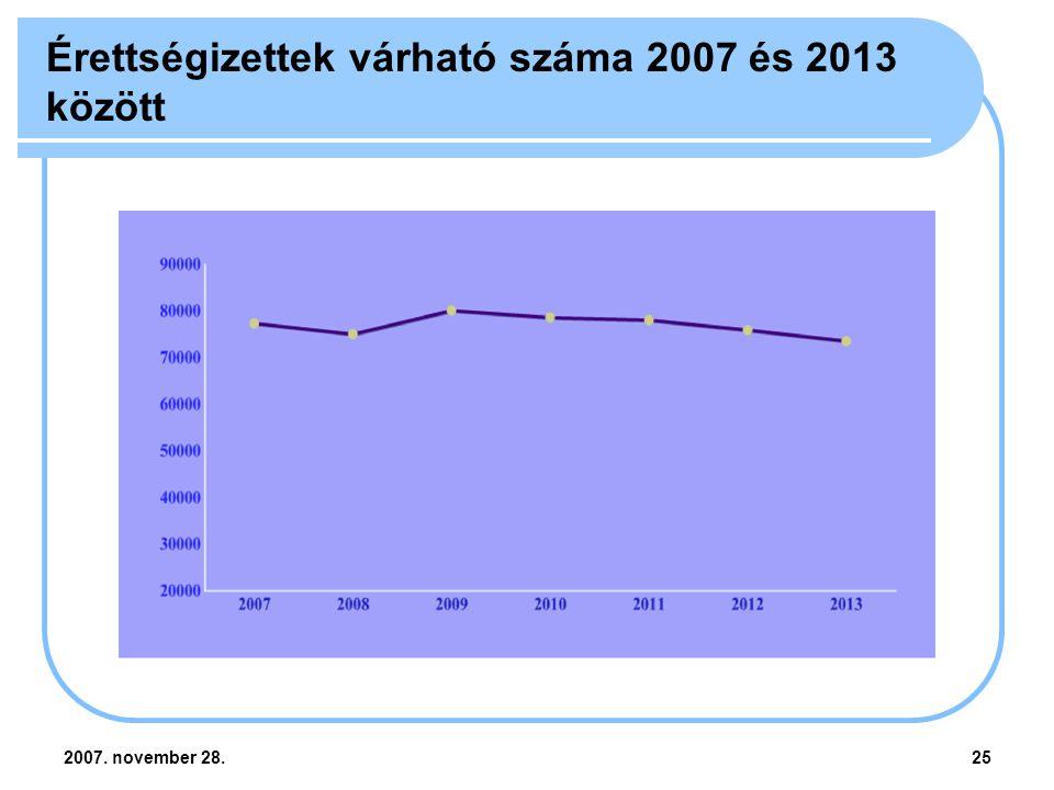 2007. november 28.25 Érettségizettek várható száma 2007 és 2013 között