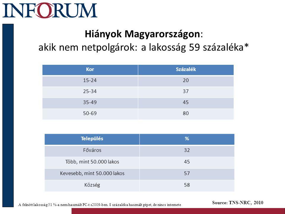 Hiányok Magyarországon: akik nem netpolgárok: a lakosság 59 százaléka* KorSzázalék 15-2420 25-3437 35-4945 50-6980 Source: TNS-NRC, 2010 Település% Fő