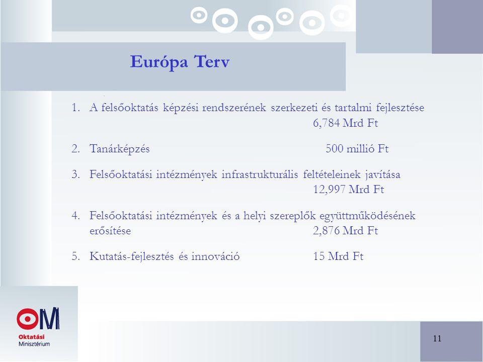 11 Európa Terv 1.A felsőoktatás képzési rendszerének szerkezeti és tartalmi fejlesztése 6,784 Mrd Ft 2.Tanárképzés 500 millió Ft 3.Felsőoktatási intézmények infrastrukturális feltételeinek javítása 12,997 Mrd Ft 4.Felsőoktatási intézmények és a helyi szereplők együttműködésének erősítése 2,876 Mrd Ft 5.Kutatás-fejlesztés és innováció 15 Mrd Ft