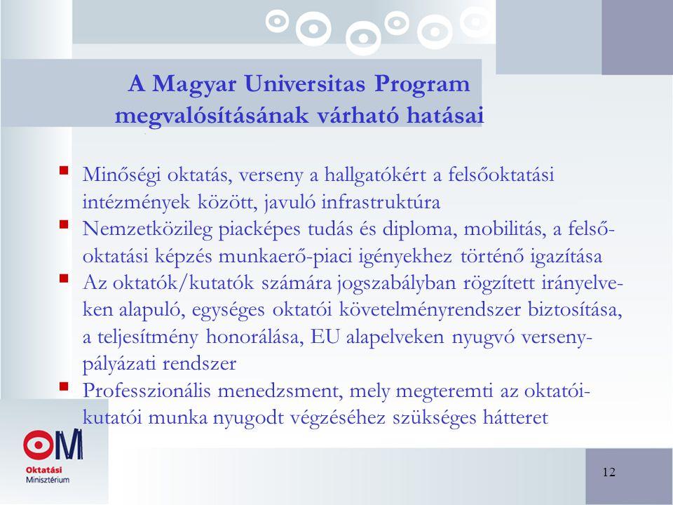 12 A Magyar Universitas Program megvalósításának várható hatásai  Minőségi oktatás, verseny a hallgatókért a felsőoktatási intézmények között, javuló infrastruktúra  Nemzetközileg piacképes tudás és diploma, mobilitás, a felső- oktatási képzés munkaerő-piaci igényekhez történő igazítása  Az oktatók/kutatók számára jogszabályban rögzített irányelve- ken alapuló, egységes oktatói követelményrendszer biztosítása, a teljesítmény honorálása, EU alapelveken nyugvó verseny- pályázati rendszer  Professzionális menedzsment, mely megteremti az oktatói- kutatói munka nyugodt végzéséhez szükséges hátteret