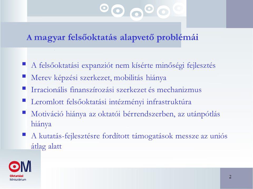2 A magyar felsőoktatás alapvető problémái  A felsőoktatási expanziót nem kísérte minőségi fejlesztés  Merev képzési szerkezet, mobilitás hiánya  Irracionális finanszírozási szerkezet és mechanizmus  Leromlott felsőoktatási intézményi infrastruktúra  Motiváció hiánya az oktatói bérrendszerben, az utánpótlás hiánya  A kutatás-fejlesztésre fordított támogatások messze az uniós átlag alatt