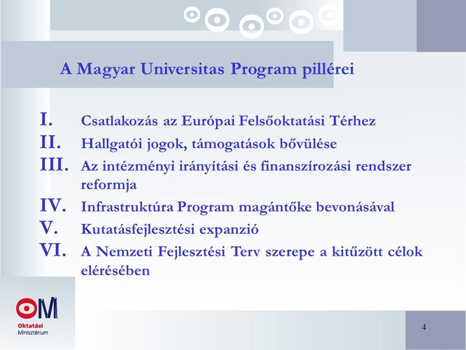 4 A Magyar Universitas Program pillérei I.Csatlakozás az Európai Felsőoktatási Térhez II.