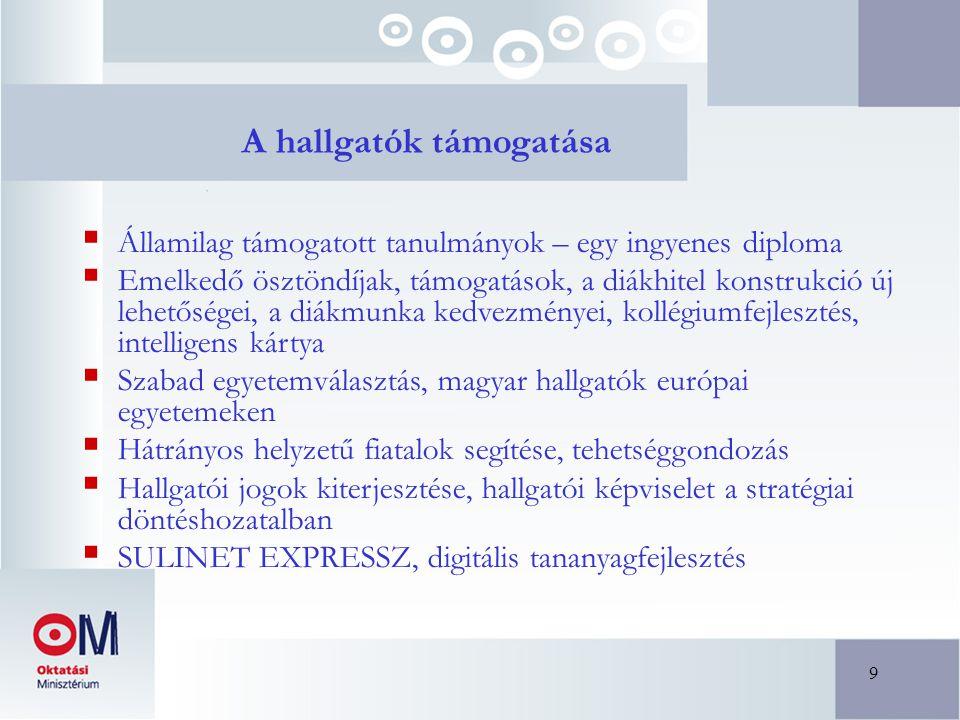 9 A hallgatók támogatása  Államilag támogatott tanulmányok – egy ingyenes diploma  Emelkedő ösztöndíjak, támogatások, a diákhitel konstrukció új lehetőségei, a diákmunka kedvezményei, kollégiumfejlesztés, intelligens kártya  Szabad egyetemválasztás, magyar hallgatók európai egyetemeken  Hátrányos helyzetű fiatalok segítése, tehetséggondozás  Hallgatói jogok kiterjesztése, hallgatói képviselet a stratégiai döntéshozatalban  SULINET EXPRESSZ, digitális tananyagfejlesztés