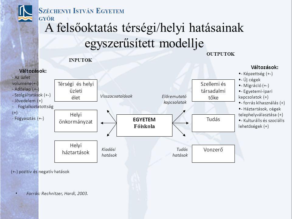 A felsőoktatás térségi/helyi hatásainak egyszerűsített modellje Forrás: Rechnitzer, Hardi, 2003. Változások: - Képzettség (+-) - Új cégek - Migráció (