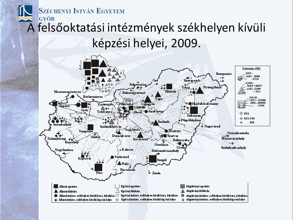 A területi szerkezet jellemzői Jelentős változás a hallgatói létszámban és intézményekben, új típusú felsőoktatási szervezetek jöttek létre (alapítvány, egyházi) Intézményi szám nem változott; vidéken csökkent, Budapesten nőtt, de hallgatói arány valamelyest nőtt a vidék javára (44,7 %; 39,9 %) Új felsőoktatási szervezési központok (regionális hálózatok?): Sopron (65 % külső), Gödöllő (60 %), Debrecen, Pécs, Veszprém, Miskolc Székhelyen kívüli képzés nőtt, piaci behatolás (vidék-vidék arány csökkent, vidék-főváros nőtt, főváros-vidék nőtt) Regionális szerkezet alapvetően átrendeződött (KD, DD, ÉM), szerkezeti különbségek, oktatói kar dinamikája (40 %)