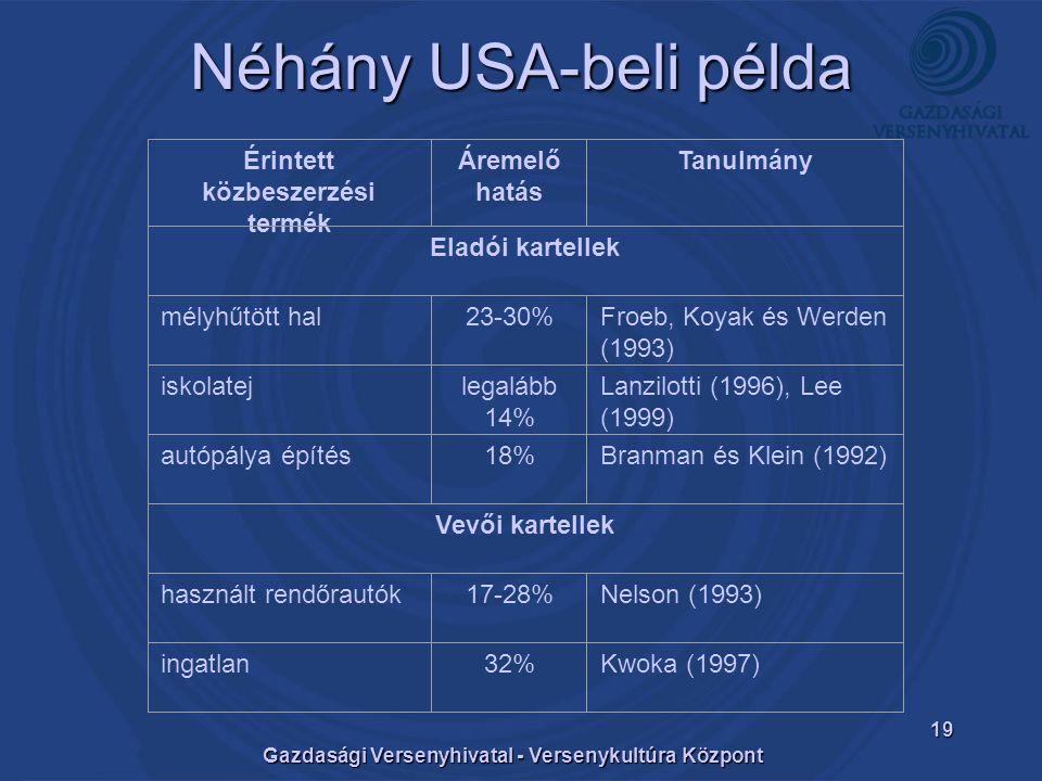 Gazdasági Versenyhivatal - Versenykultúra Központ 19 Néhány USA-beli példa Érintett közbeszerzési termék Áremelő hatás Tanulmány Eladói kartellek mélyhűtött hal23-30%Froeb, Koyak és Werden (1993) iskolatejlegalább 14% Lanzilotti (1996), Lee (1999) autópálya építés18%Branman és Klein (1992) Vevői kartellek használt rendőrautók17-28%Nelson (1993) ingatlan32%Kwoka (1997)