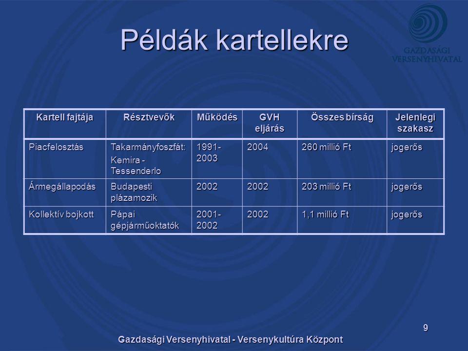 Gazdasági Versenyhivatal - Versenykultúra Központ 9 Példák kartellekre Kartell fajtája RésztvevőkMűködés GVH eljárás Összes bírság Jelenlegi szakasz PiacfelosztásTakarmányfoszfát: Kemira - Tessenderlo 1991- 2003 2004 260 millió Ft jogerős Ármegállapodás Budapesti plázamozik 20022002 203 millió Ft jogerős Kollektív bojkott Pápai gépjárműoktatók 2001- 2002 2002 1,1 millió Ft jogerős