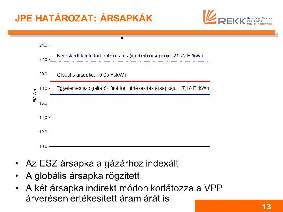 13 JPE HATÁROZAT: ÁRSAPKÁK Az ESZ ársapka a gázárhoz indexált A globális ársapka rögzített A két ársapka indirekt módon korlátozza a VPP árverésen értékesített áram árát is
