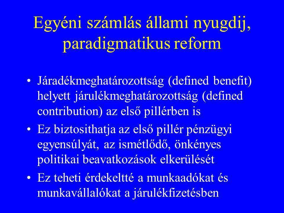 Egyéni számlás állami nyugdij, paradigmatikus reform Járadékmeghatározottság (defined benefit) helyett járulékmeghatározottság (defined contribution)