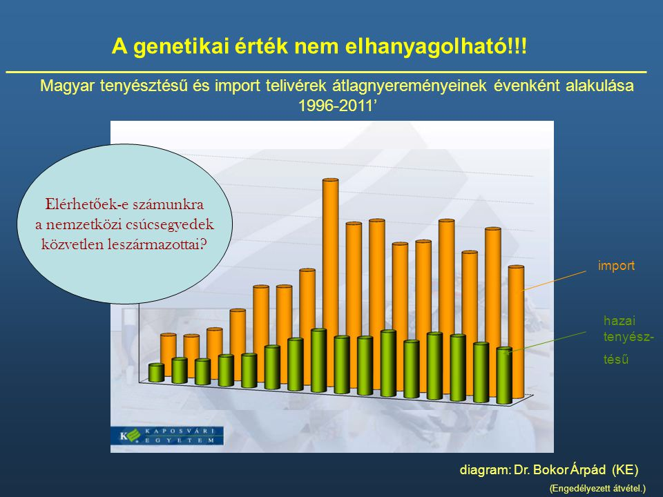 Magyar tenyésztésű és import telivérek átlagnyereményeinek évenként alakulása 1996-2011' diagram: Dr. Bokor Árpád (KE) (Engedélyezett átvétel.) A gene