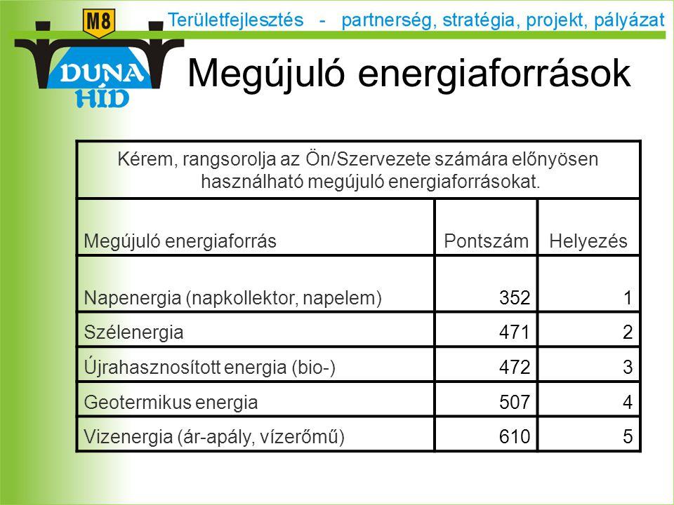 Megújuló energiaforrások Kérem, rangsorolja az Ön/Szervezete számára előnyösen használható megújuló energiaforrásokat.