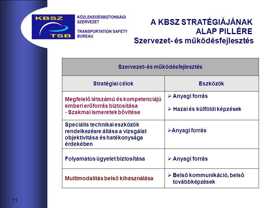 11 A KBSZ STRATÉGIÁJÁNAK ALAP PILLÉRE Szervezet- és működésfejlesztés Stratégiai célokEszközök Megfelelő létszámú és kompetenciájú emberi erőforrás biztosítása - Szakmai ismeretek bővítése  Anyagi forrás  Hazai és külföldi képzések Speciális technikai eszközök rendelkezésre állása a vizsgálat objektivitása és hatékonysága érdekében  Anyagi forrás Folyamatos ügyelet biztosítása  Anyagi forrás Multimodalitás belső kihasználása  Belső kommunikáció, belső továbbképzések