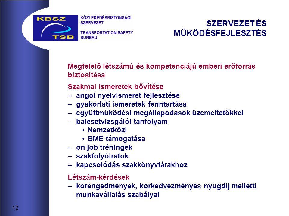 12 SZERVEZET ÉS MŰKÖDÉSFEJLESZTÉS Szakmai ismeretek bővítése –angol nyelvismeret fejlesztése –gyakorlati ismeretek fenntartása –együttműködési megállapodások üzemeltetőkkel –balesetvizsgálói tanfolyam Nemzetközi BME támogatása –on job tréningek –szakfolyóiratok –kapcsolódás szakkönyvtárakhoz Létszám-kérdések –korengedmények, korkedvezményes nyugdíj melletti munkavállalás szabályai Megfelelő létszámú és kompetenciájú emberi erőforrás biztosítása