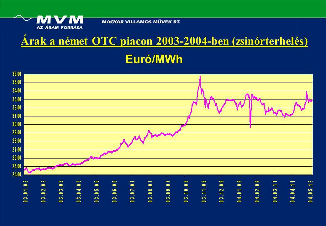 Árak a német OTC piacon 2003-2004-ben (zsinórterhelés) Euró/MWh