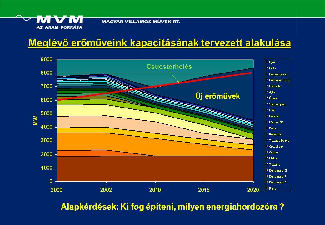 Új erőművek Csúcsterhelés Meglévő erőműveink kapacitásának tervezett alakulása Alapkérdések: Ki fog építeni, milyen energiahordozóra